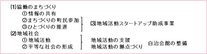 大井町協働